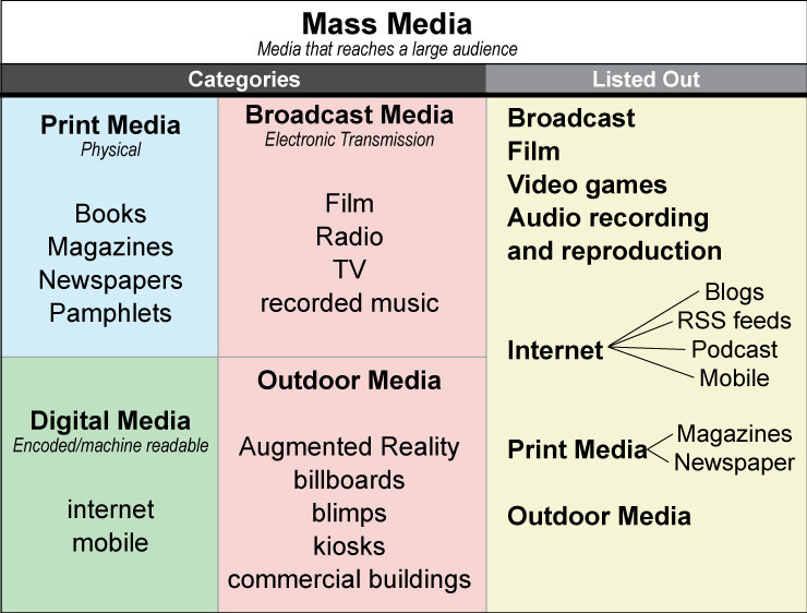 Diagram-of-Mass-Media