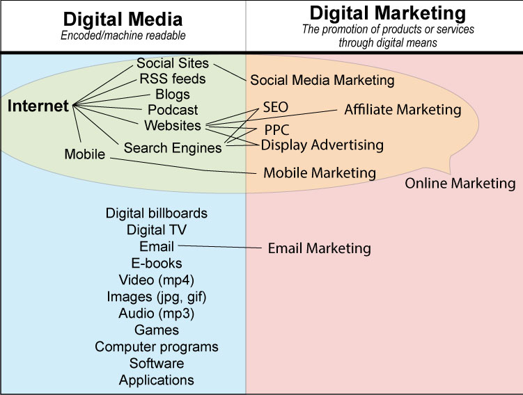 Digital Marketing Overview Diagram