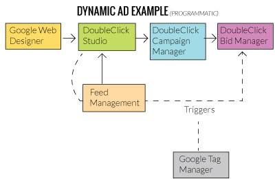 Dynamic Ad Process Example