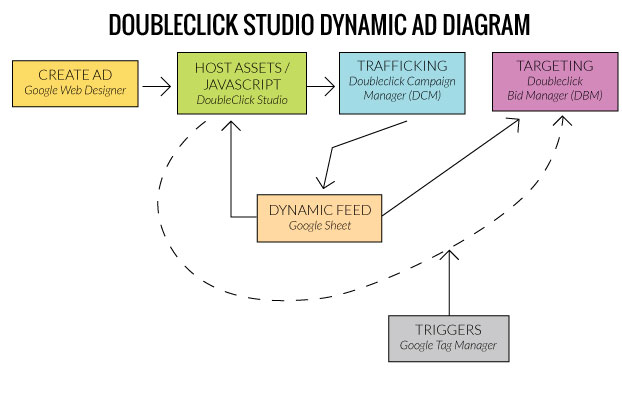 Dynamic Ads With DoubleClick Studio